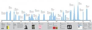 CTBUH Timeline
